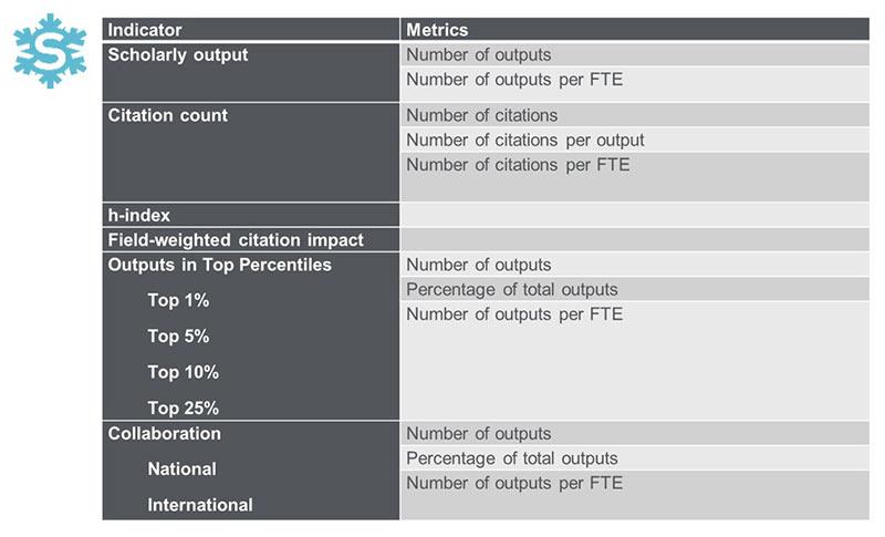 Snowball Metrics chart