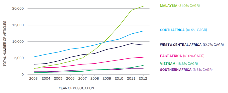 Publication output over time for sub-Saharan Africa regions and comparator countries, 2003-2012 (Source: Scopus)