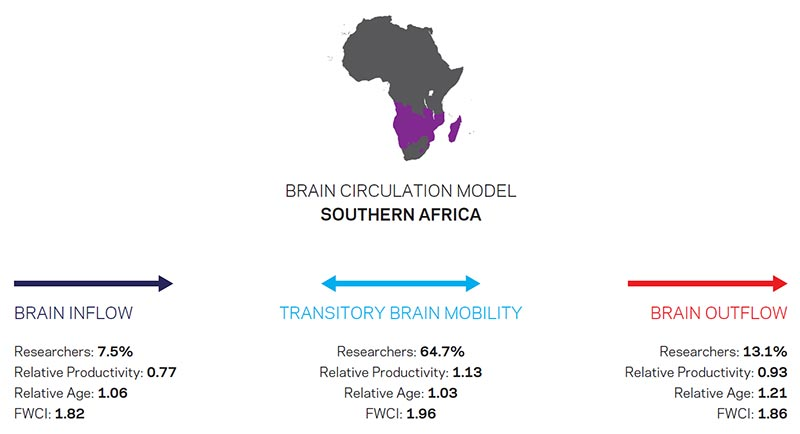 Movements of researchers to and from Southern Africa (Source: Scopus)