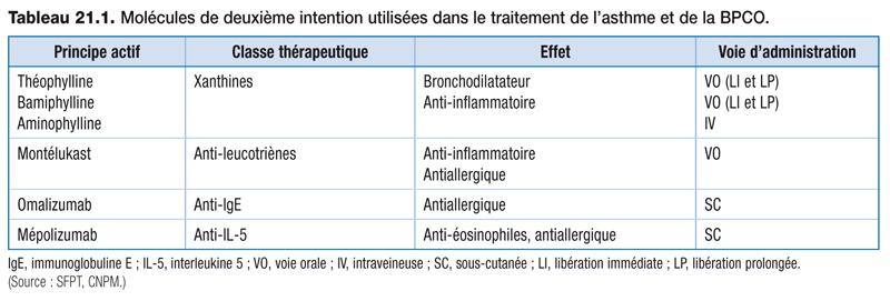 Tableau 21.1 . Molécules de deuxième intention utilisées dans le traitement de l'asthme et de la BPCO.