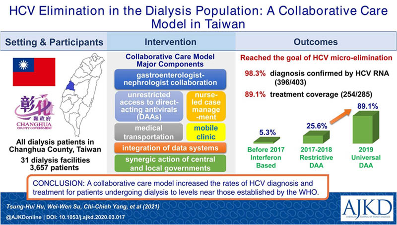"""This graphical abstract appeared in the article <a href=""""https://www.sciencedirect.com/science/article/pii/S0272638621005758"""">Elimination of Hepatitis C Virus in a Dialysis Population: A Collaborative Care Model in Taiwan</a>,  <em>American Journal of Kidney Diseases</em> (May 1, 2021)"""