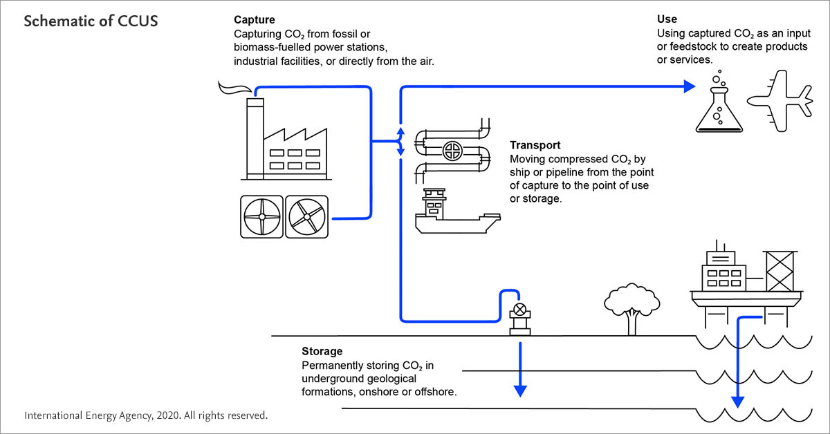 Schematic of carbon capture, utilization and storage (CCUS) from the International Energy Agency. (Source: Report extract: A new era for CCUS, IEA, 2020)