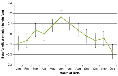 Figure 3: Birth month was associated with adult height among people from the UK Biobank study, with people born in June becoming tallest. (The figure was featured in the original research article by Perry et al published in <em>Heliyon</em> October 2015.)