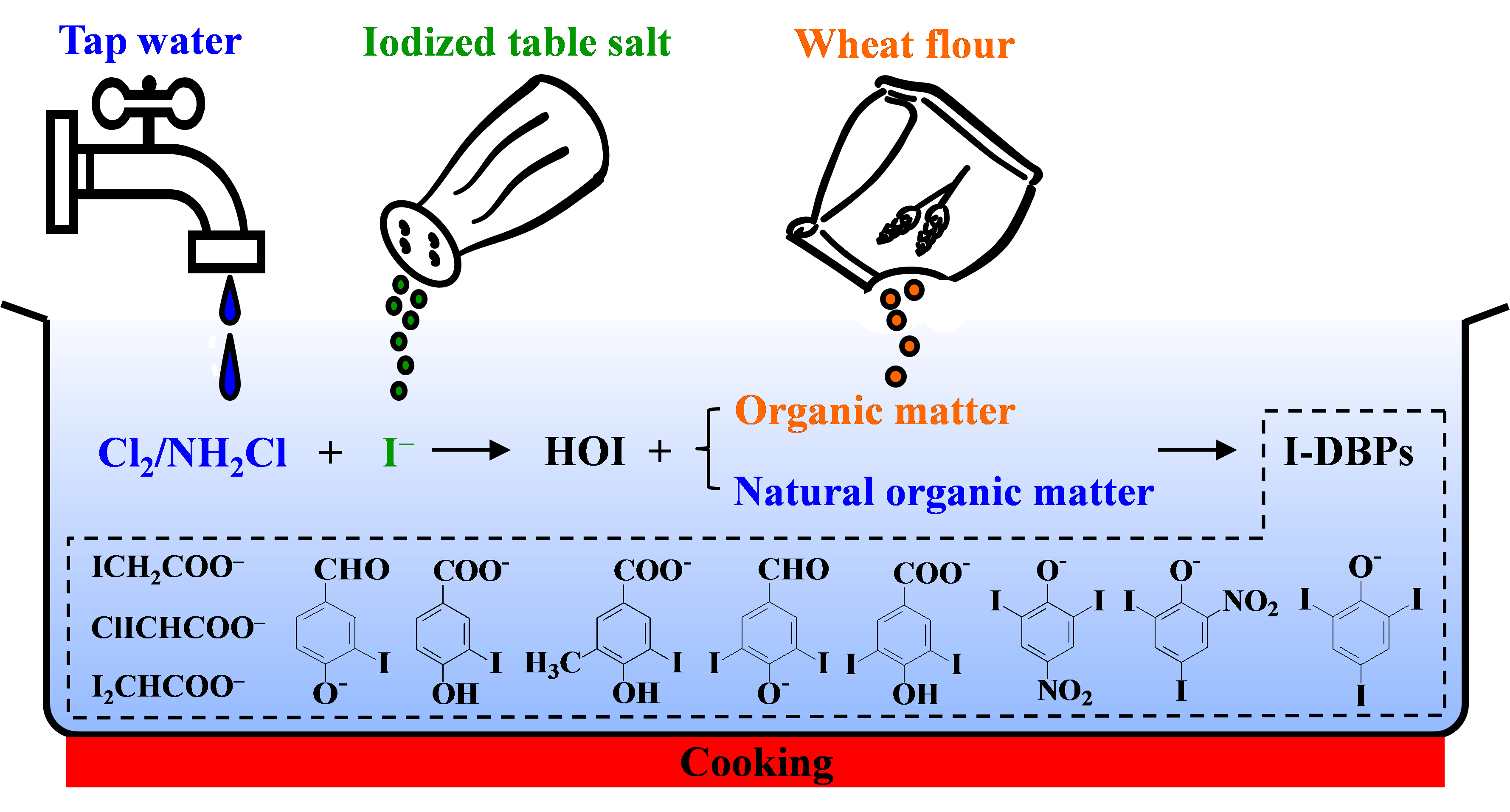 Iodinated Disinfection Byproducts in cooking with chlor(am)innate tap water and iodized table salt