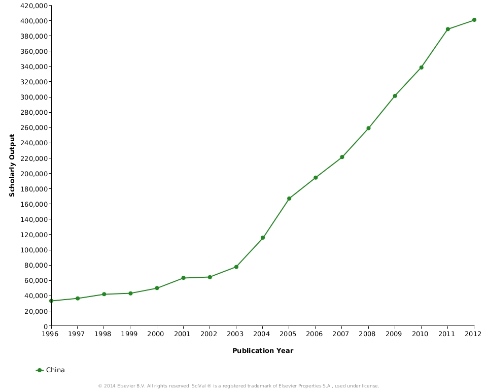 Figure 1: Number of scholarly papers with at least one Chinese author (data source: SciVal)