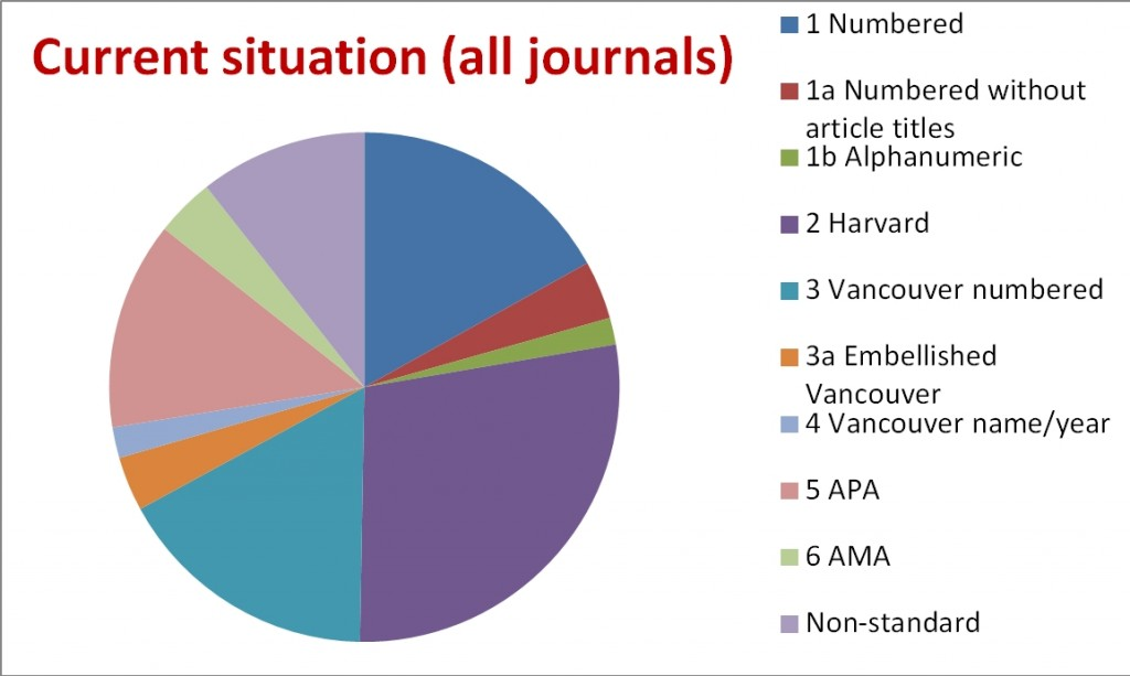 Figure 1. Current situation with regard to reference styles – Elsevier titles only