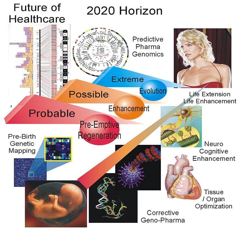 Dr. Canton uses this image to show emerging trends in medicine.