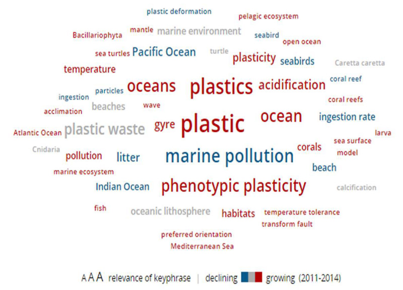 Figure 1. The top 50 keyphrases by relevance, based on 690 publications on (micro)plastic pollution in the ocean published from 2011 to 2014.