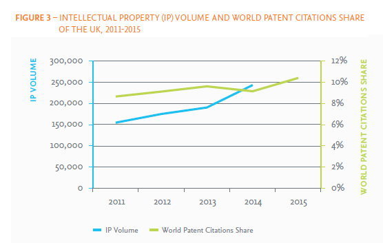 The UK's IP Volume has been growing rapidly between 2011 and 2014 at 16.4% CAGR, nearing 250,000. Its share of world patent citations (to scholarly output) increased by 2 percentage points to 11.0% of the world total between 2011 and 2015. (Source: WIPO) Co-authored scholarly output between the UK and its top collaborating countries (by scholarly output), 2011-2015 (Source: Scopus)