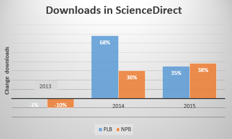 Downloads in ScienceDirect