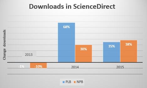 download Cumulative Sum Charts