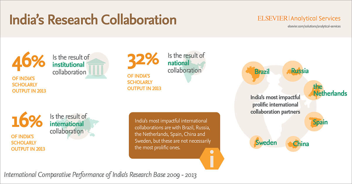 Uncovering India's scientific strengths