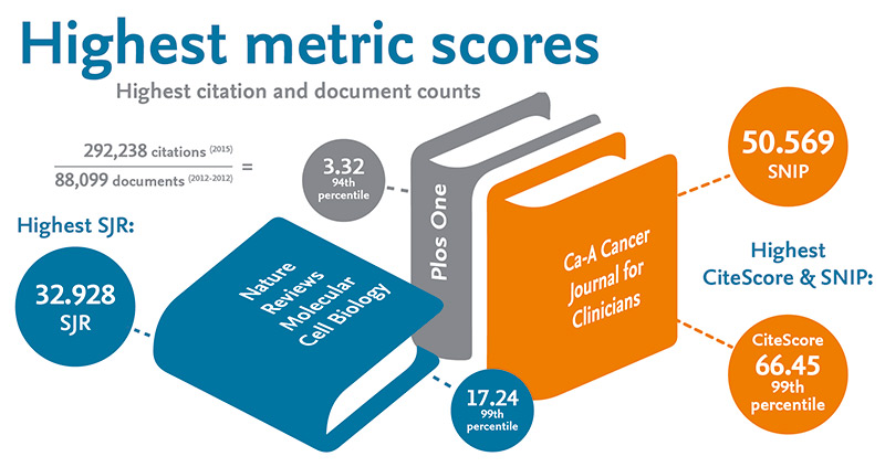 These titles have the highest metric scores per CiteScore, SNIP and SJR.