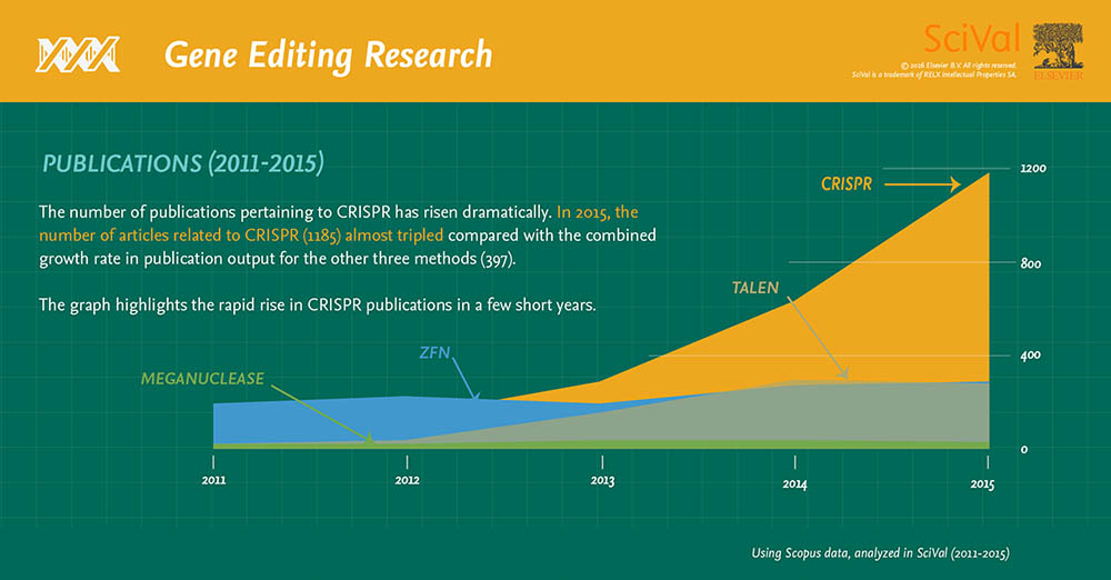 CRISPR publications (2011-2015): The number of publications pertaining to CRISPR has risen dramatically.