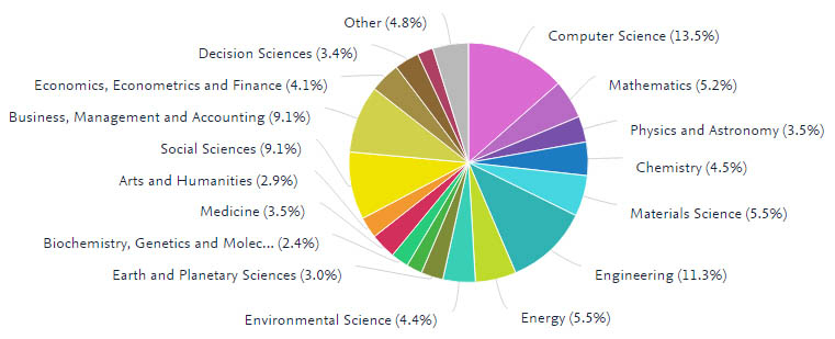 SciVal chart showing Covenant University's subject distribution based on research output (Source: Scival with data from Scopus)