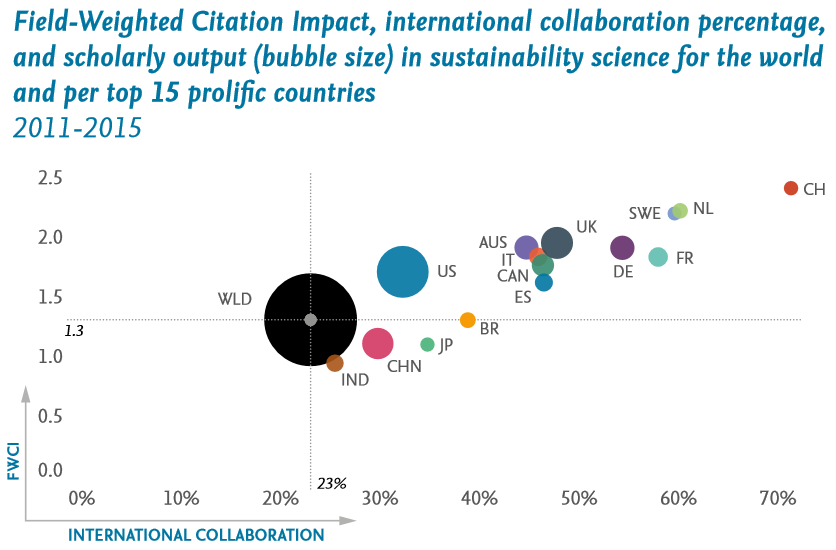 The international collaboration percentage correlates with field-weighted citation impact (FWCI). Switzerland is the country that produces sustainability research with the highest international collaboration percentage rate and highest FWCI.