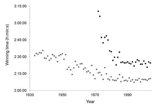 Winning times for the Boston Marathon for men (diamonds) and women (black dots) steadily improved until about 1990, when they leveled off. The improvement in women's running times was more dramatic due to a variety of factors, including more opportunities for running and a larger number of women running long distances.