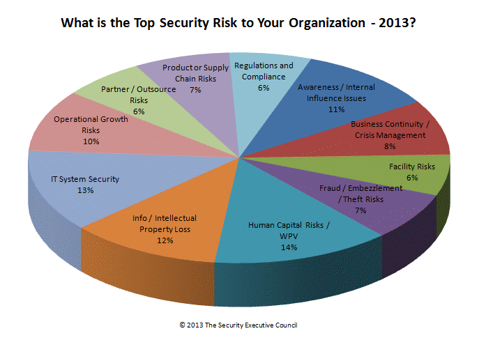 Organizations' top security concerns, 2013 – from a survey conducted by the Security Executive Council