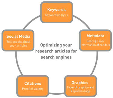 web search engines essay What are the benefits of using search engines write my essay | i need help with my school assignment of using information that is widely available on the web.