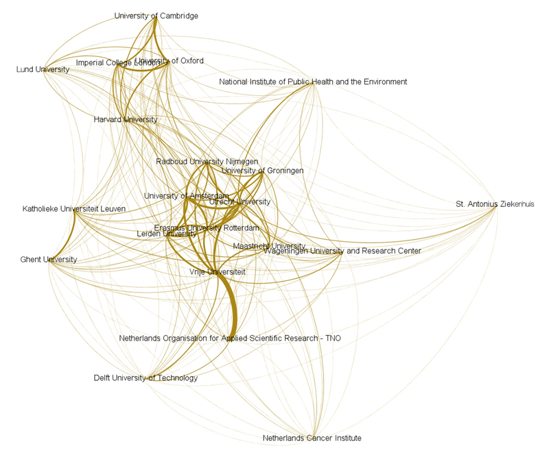 Utrecht University collaboration network in a nutshell. Dutch institutions and the Netherlands as a research nation excel through intensive collaboration, much of it international. (Source: Elsevier SciVal Analytics, Scopus data)