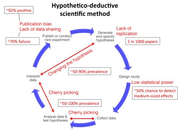 Figure 1: Hypothetico-deductive scientific method