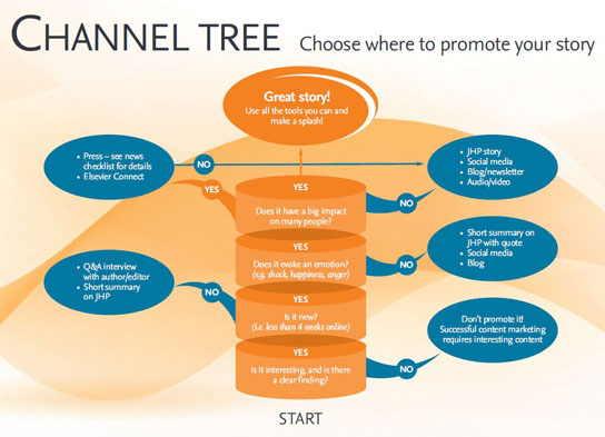 Channel tree