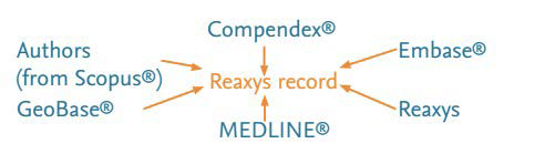 Deep indexing of chemistry information - Reaxys |Elsevier Solutions