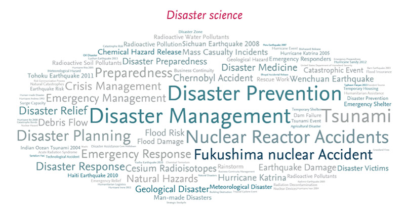 This word cloud shows the most frequent concepts in disaster science relative to the overall frequency of concepts in Scopus from 2012-16. Size represents the number of publications containing that concept; shade represents the concept's relative weight. (Sources: Scopus and Elsevier Fingerprint Engine)