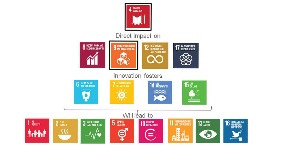 Education drives each of the UN Sustainable Development Goals. (Source: