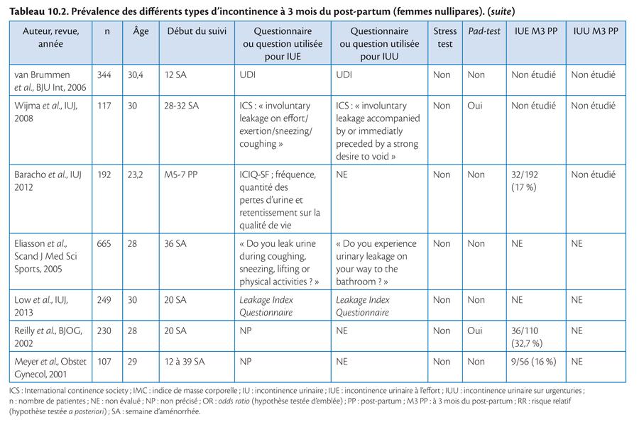 Rééducation périnéale et abdominale dans le post-partum_3