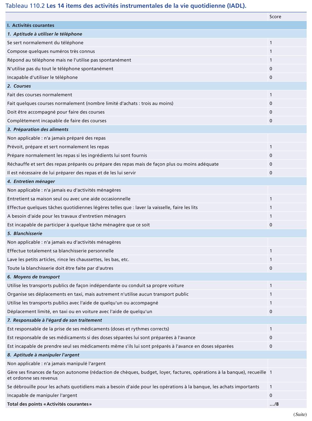 Tableau 110.2 Les 14 items des activités instrumentales de la vie quotidienne (IADL).