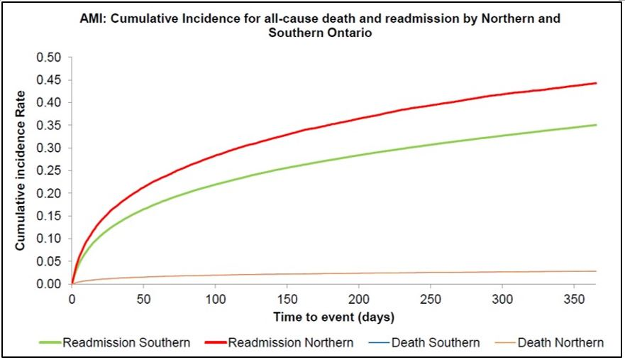 A graph depicting the higher readmission and death rates in Northern Ontario in comparison to Southern Ontario.