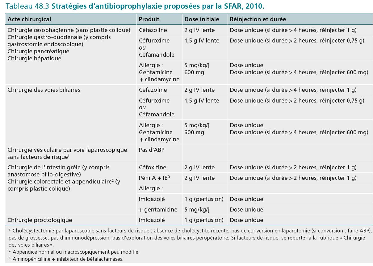 Tableau 48.3 Stratégies d'antibioprophylaxie proposées par la SFAR, 2010.