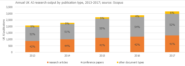 Annual AI research output in the UK by publication type, 2013-17 (Source: Scopus)