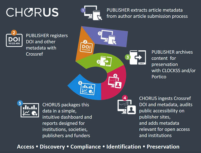 CHORUS, which Elsevier supports, enables government agencies, publishers, research officers, librarians and authors to make publicly funded research more accessible.