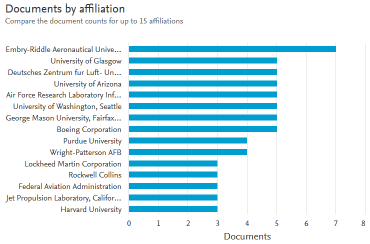 Documents by affiliation