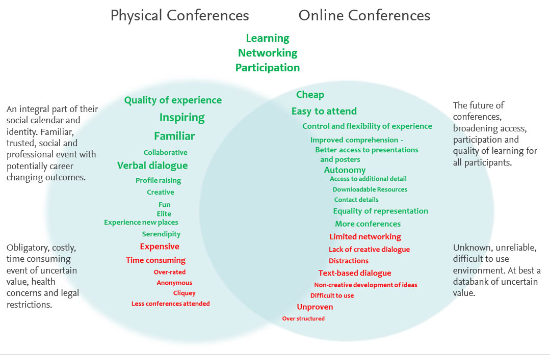 This chart shows the potential pros and cons of physical vs online conferences. (Source: Kindle Research on behalf of Elsevier)