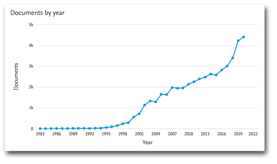 Quantum computing documents by year, 1982–2020