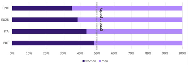<strong>Figure 1-1.</strong> The percentage of women and men among researchers in Portugal and comparators during the period 2014–18. (Source: Scopus and NamSor)