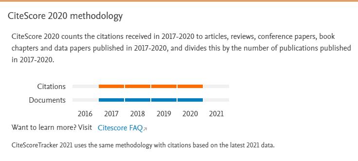 CiteScore methodology visual