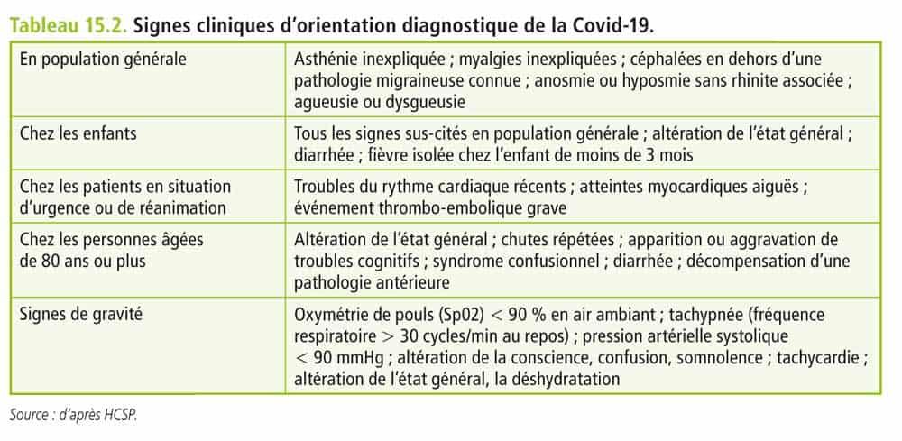 La perte de l'odorat et du goût sont les symptômes qui ont la meilleure valeur prédictive vis-à-vis de l'infection Covid.