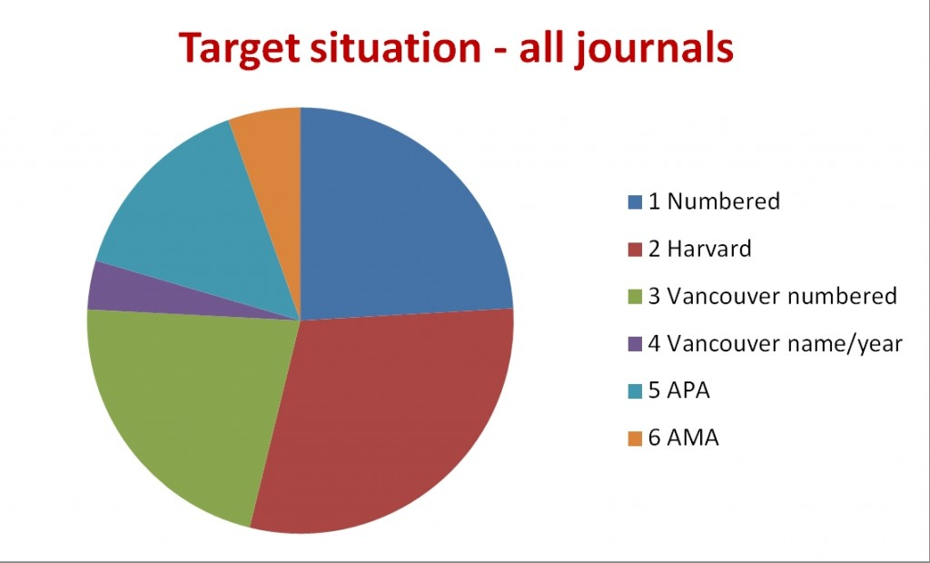 Figure 2. What we hope to achieve by April 2013 with the rolling out of six standard styles – Elsevier titles only.