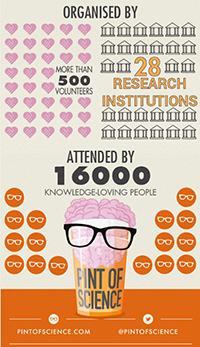 Pint of Science Infographic