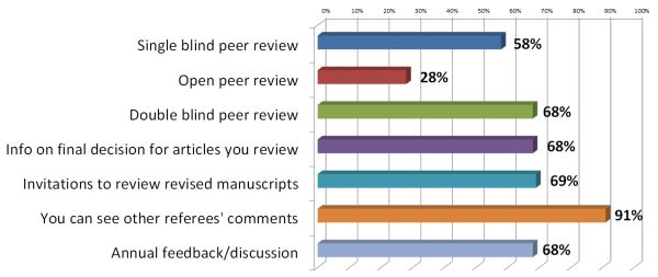 Earlier this year, the Reviewer Feedback Program survey asked reviewers which approaches to reviewing they found attractive. Their answers are displayed in this graph.