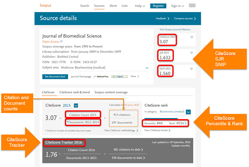 Metrics on a journal homepage in Scopus.a