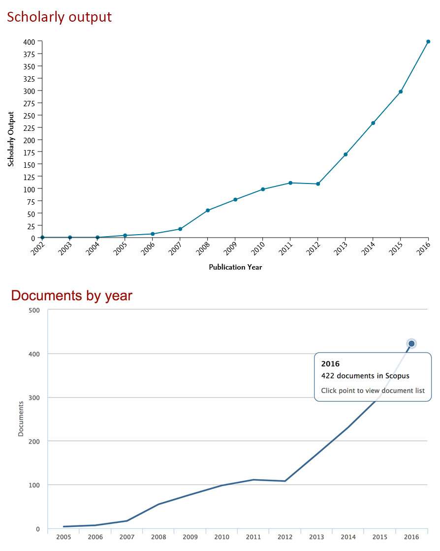 At Covenant University, the number of articles published rose drastically since the university began its journey to become a world-class institution in 2012. (Source: SciVal with Scopus data)