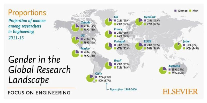 Proportion of women in engineering (Source: Gender in the Global Research Landscape, Elsevier 2017)