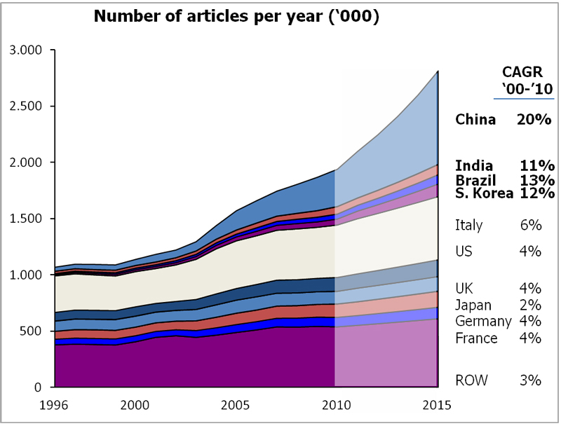 Source: Scopus — projections based on trend information