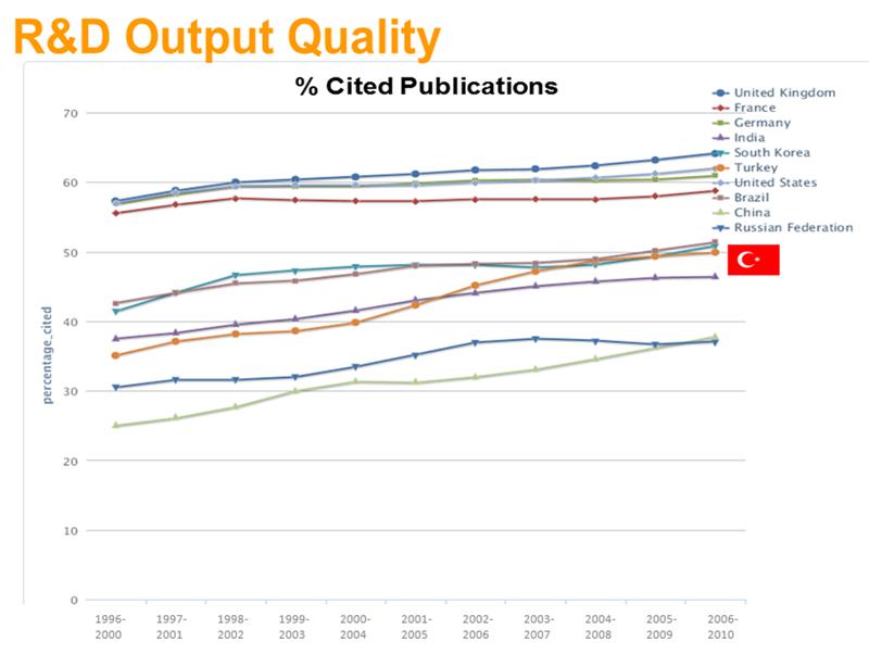 R&D Output Quality