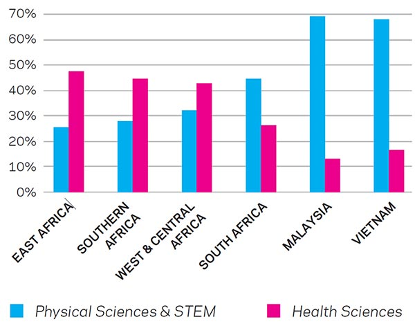 Percentage of article output in the Physical Sciences and STEM vs. the Health Sciences for sub-Saharan Africa regions  and comparator countries, 2012 (Source: Scopus)